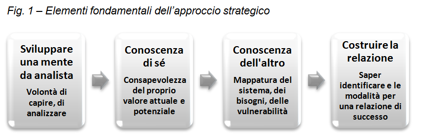 sequenza approccio strategico mente da analista