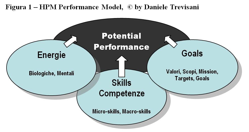tre aree del metodo HPM