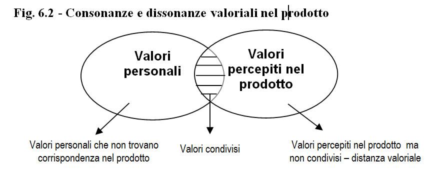 valori del prodotto e condivisione valoriale