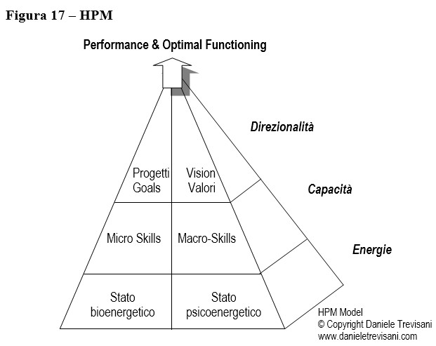 piramide hpm