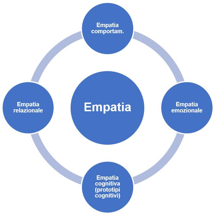 tecniche di vendita empatia a 4 livelli