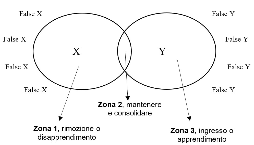counseling aziendale e counseling personale - Modello X-Y