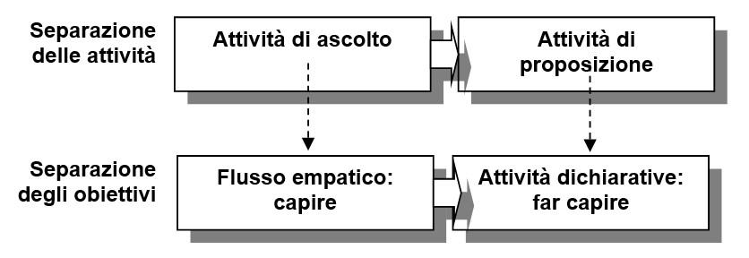 i due flussi della comunicazione. empatia e ascolto vs. proposizione e dire