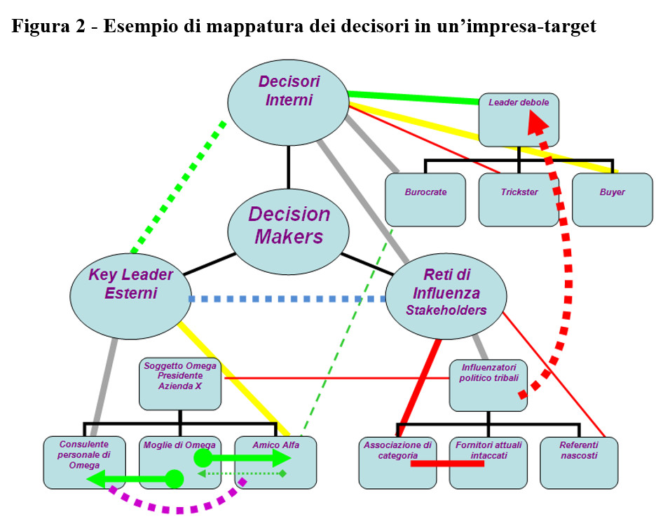 corso di vendita strategic selling esempio mappatura sistema decisionale del cliente Power Matrix