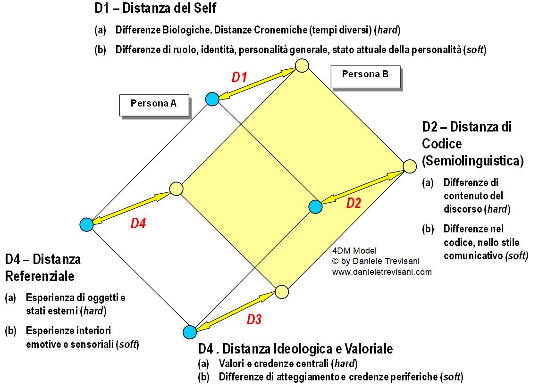 analisi della comunicazione e modello delle quattro distanze