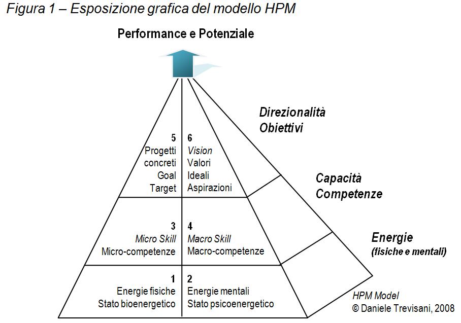 Corso Coaching Modello HPM