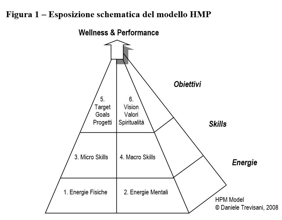 corsi autostima - corso crescita personale modello HPM