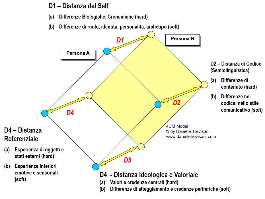 Coaching Interculturale ed Internazionale Modello delle 4 Distanze di Trevisani