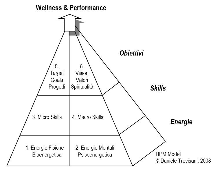 Potenziale Umano Metodo HPM