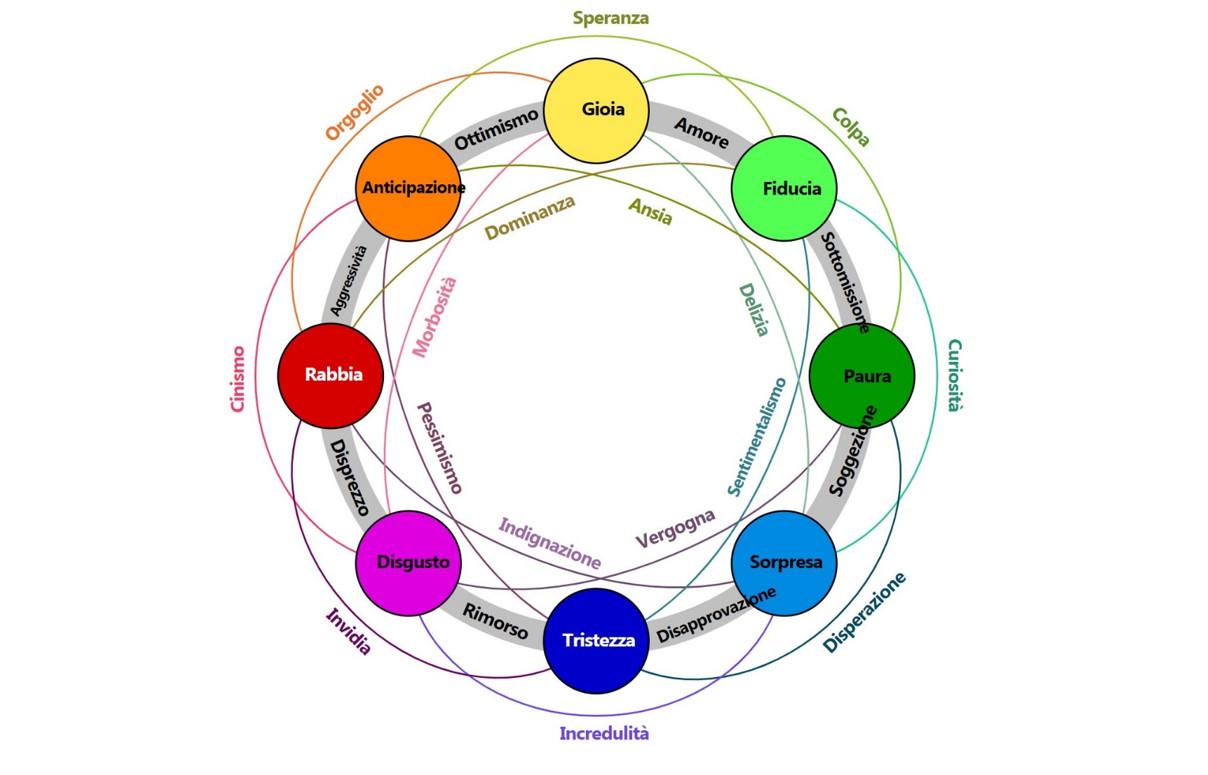 connessioni emotive emozioni plurime emozioni miste