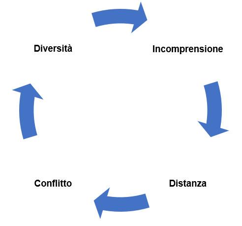 comunicazione e conflitto