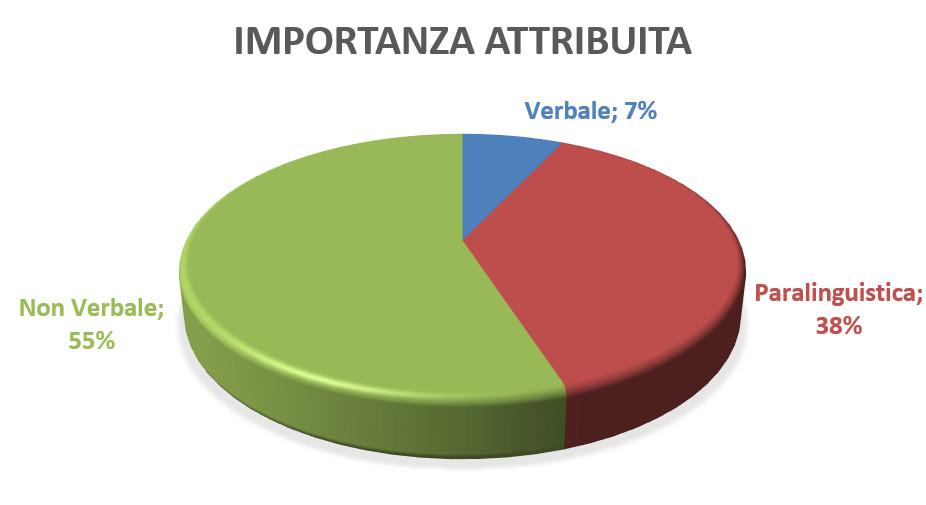 formazione vendite verbale paralinguistico nonverbale